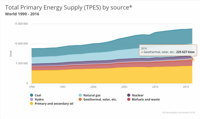 Primary Energy supply by source